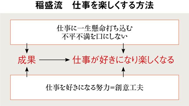 【人生と哲学を大いに語る】あなたの仕事を楽しくする方法 JALを甦らせた稀代の経営者 稲盛和夫