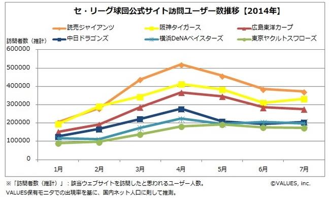 【DATA  WATCHING】プロ野球球団公式サイトの訪問者、女性比率が最も高いのは広島