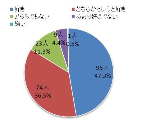 ニッポンのソースの嗜好等に関する調査