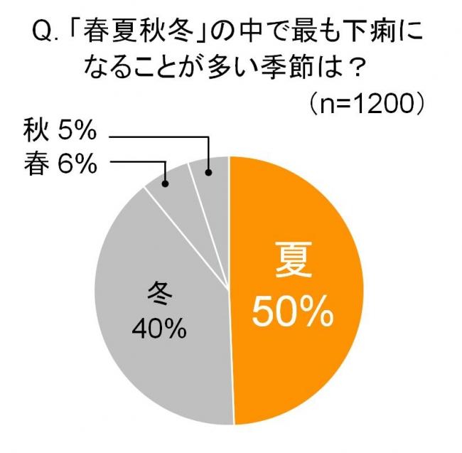 日本人のおなかのトラブル