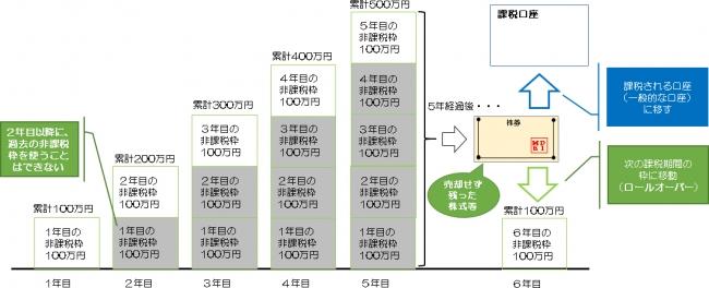 NISAのイメージ図。