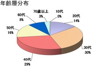SBI銀行の口座保有者の年齢層分布。