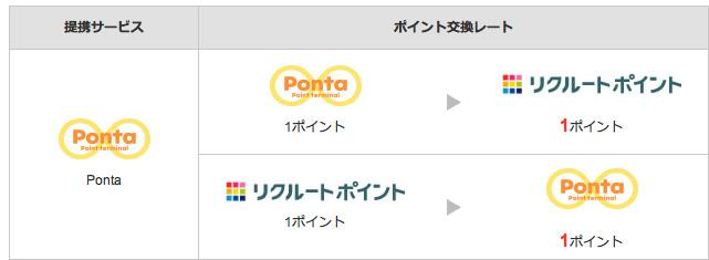 ポイントは「Ponta」に1:1の比率で交換できる。