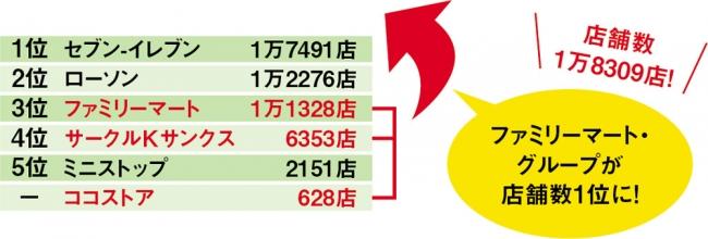 コンビニ店舗数 (2015年2月末時点)