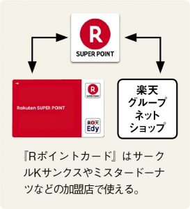 貯まったポイントはネットショップやリアル店舗で1ポイントから使える
