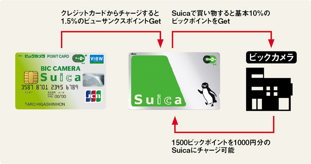 クレカチャージしたSuicaを使ってビックカメラで買い物するとポイント11.5%
