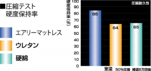 圧縮テスト硬度保持率の比較。硬度保持率が高いほど圧縮耐久性が高い