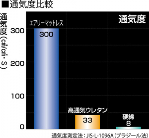 「エアロキューブ」と他の中材との通気性比較。数値が高いほど通気性がいい
