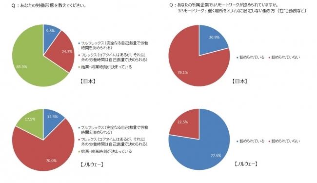ノルウェーと日本におけるオフィスワーカーの「働き方」に関する意識調査
