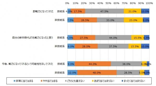 「新入社員の失敗」に関するアンケート調査