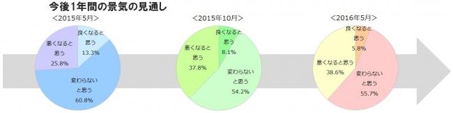 消費動向に関する定点調査
