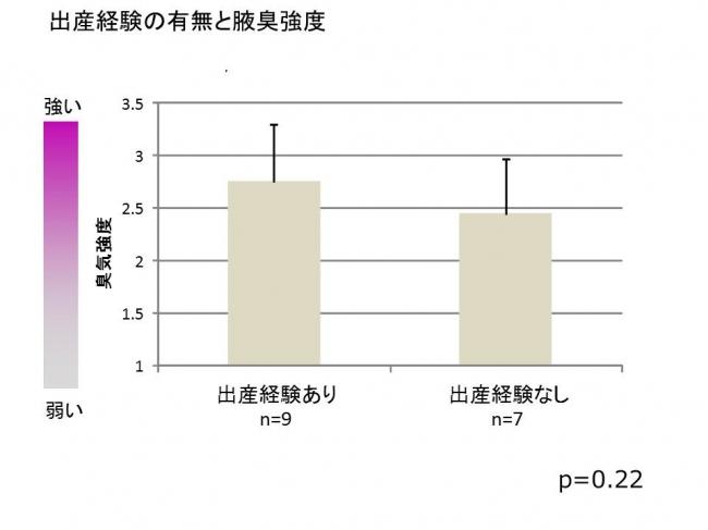 腋臭の評価