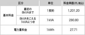 東京電力エリアに向けた、中部電力の「カテエネプラン」。