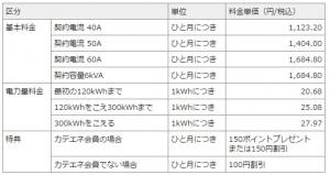 契約電流が40A〜60A・6kVAの電灯契約者を対象にした「おとくプラン」。