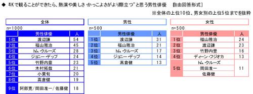 4Kに関する調査2016