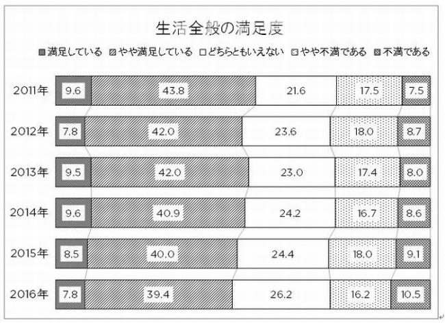 第16回 全国消費者価値観調査(CoVaR)