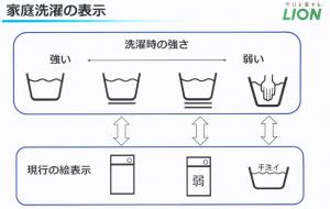 あなたの洗濯の仕方は間違っている?2016年12月から変わる「取扱い絵表示」と最新の「衣料用洗剤事情」