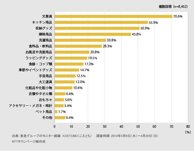 「100円ショップ」に関するランキング