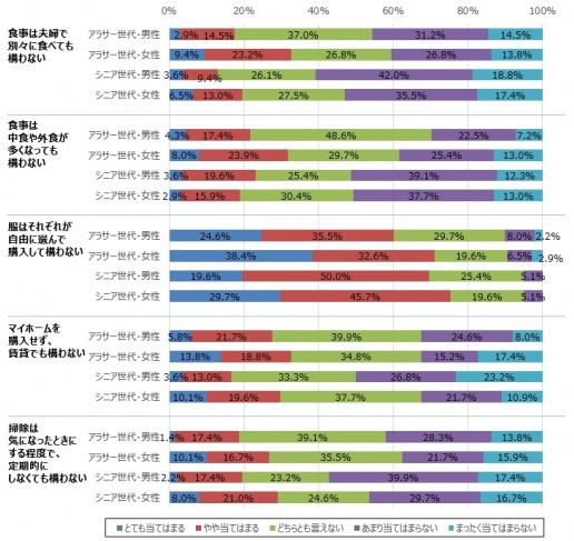 「アラサー世代の結婚観・夫婦観」に関するアンケート調査
