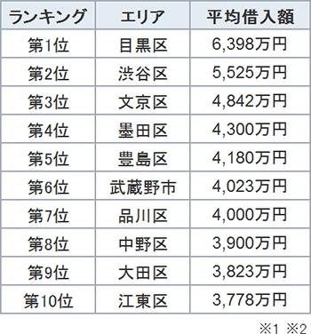 東京都内エリア別(23区26市1群)平均借入金額を新築マンション・新築戸建て・中古マンション・中古戸建ての物件種類別に調査