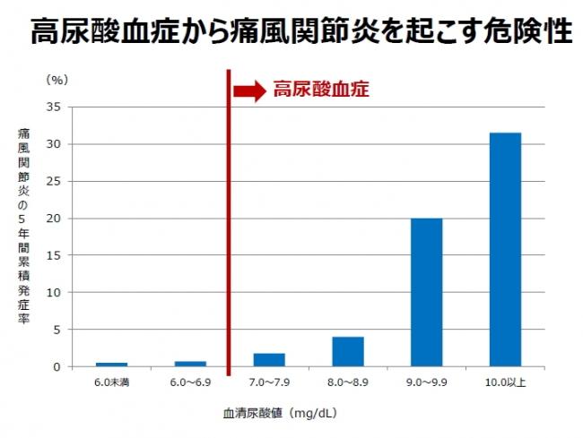 「尿酸値とプリン体摂取」に関する意識・実態調査