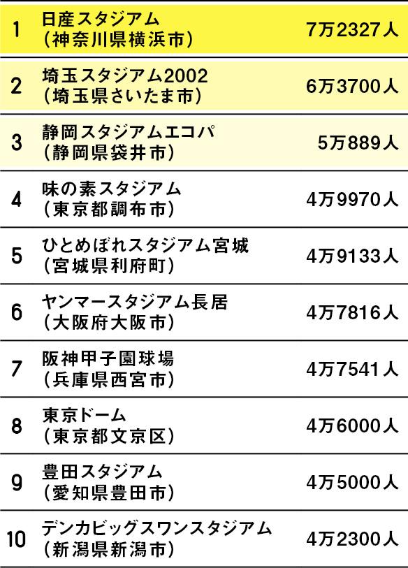 日本の球場・スタジアムの収容人数ランキング