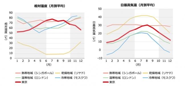 日本の暑さに関する調査