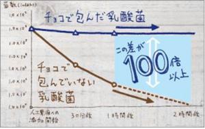 ロッテ乳酸菌ショコラ図1