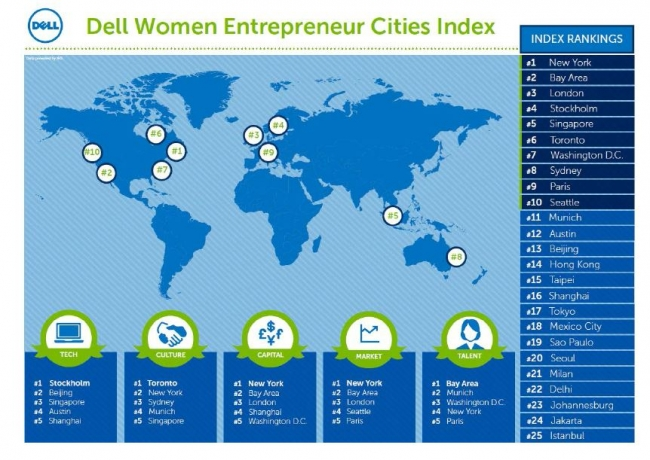 2016 Women Entrepreneur Cities Index(WE Cities)