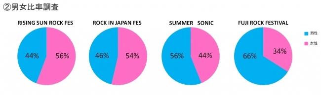 「日本四大夏フェスの比較」に関する調査