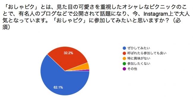 「おしゃピク」に関するアンケート調査