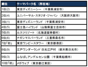 トラベラーズチョイス 世界の人気観光スポット2016〜テーマパーク編〜