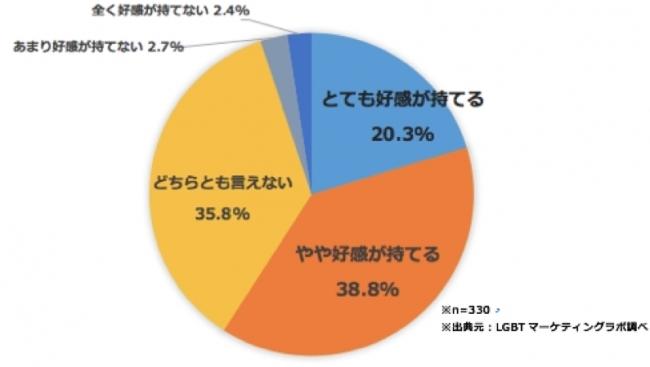 "「""LGBTフレンドリー""企業の印象」に関する調査"