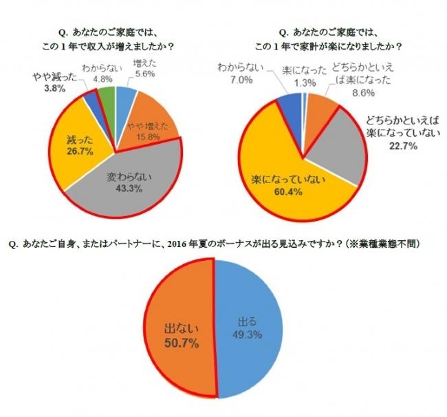 2016年度の夏のボーナスに関する意識調査