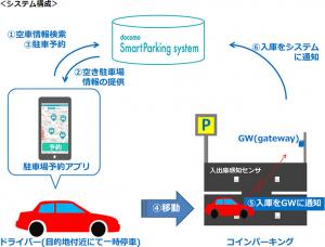 NTTドコモが実証実験を進める「docomoスマートパーキングシステム」