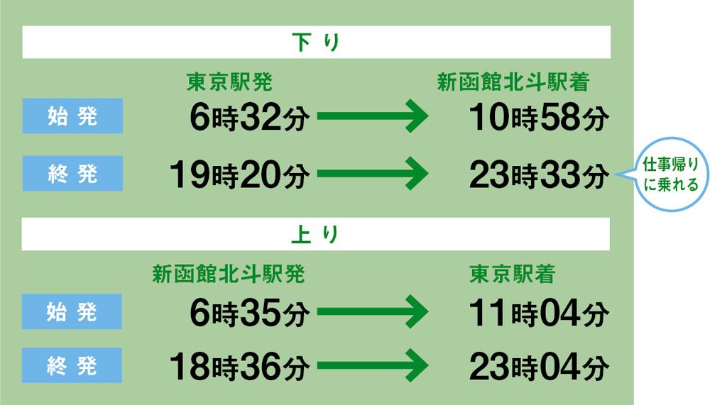 《新幹線の場合》