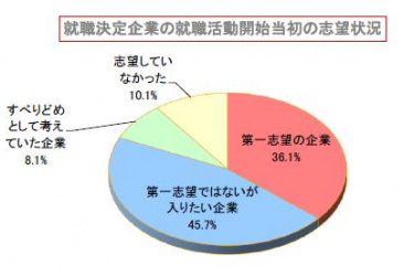8月の就職活動に関する調査