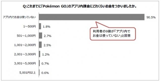 『Pokémon GO』の人を集める力、消費を生み出す力を分析