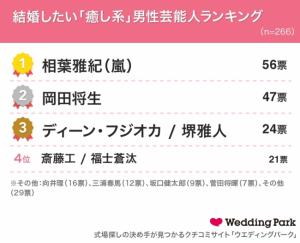 「結婚相手に求める条件」に関する調査