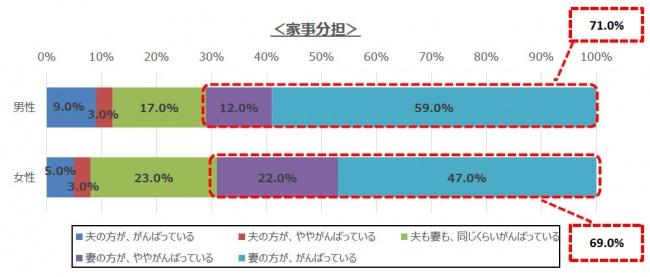 「夫婦の家事分担」に関するアンケート調査