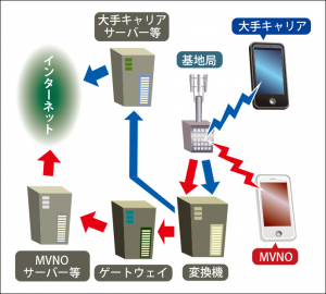 MVNOは「Mobile Virtual Network Operator」の略