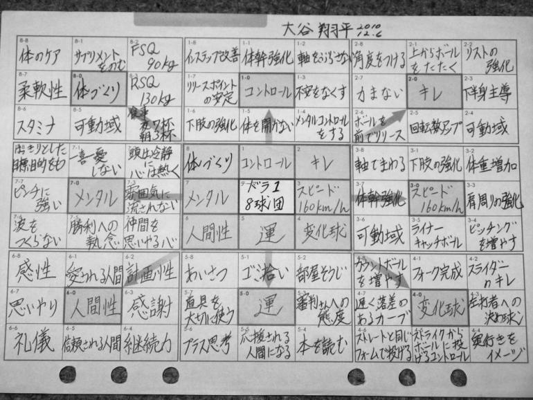 翔平 達成 大谷 シート 目標 【テンプレート付き】大谷翔平も実践した「マンダラチャート」の使い方・書き方3ステップ