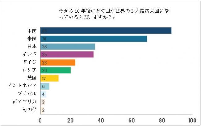 日本は10年後も3大経済大国の地位を維持できるか? @DIME アットダイム