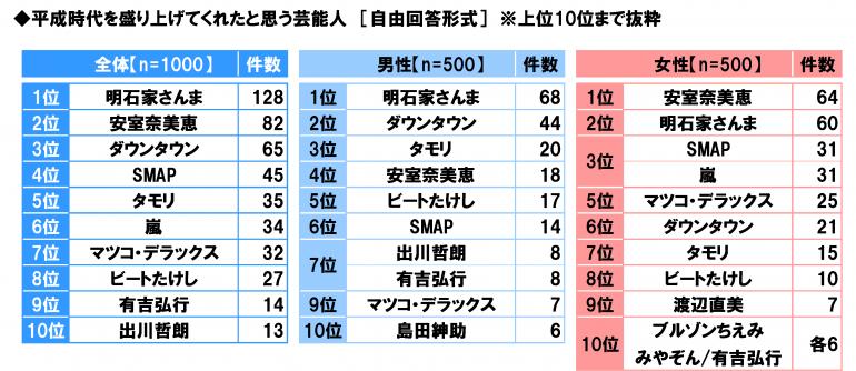 【調査】平成を盛り上げた芸能人、3位ダウンタウン、2位安室奈美恵、1位は?
