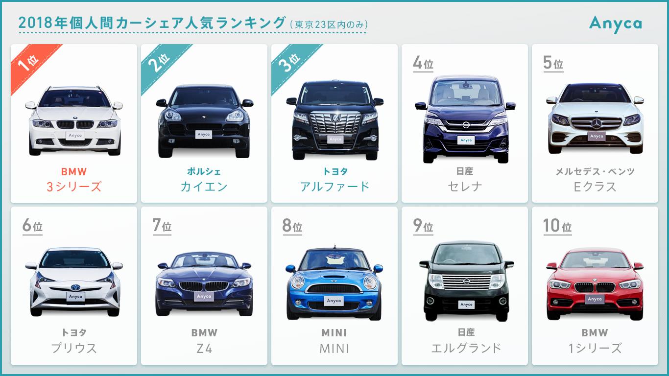 車種 ランキング トヨタ