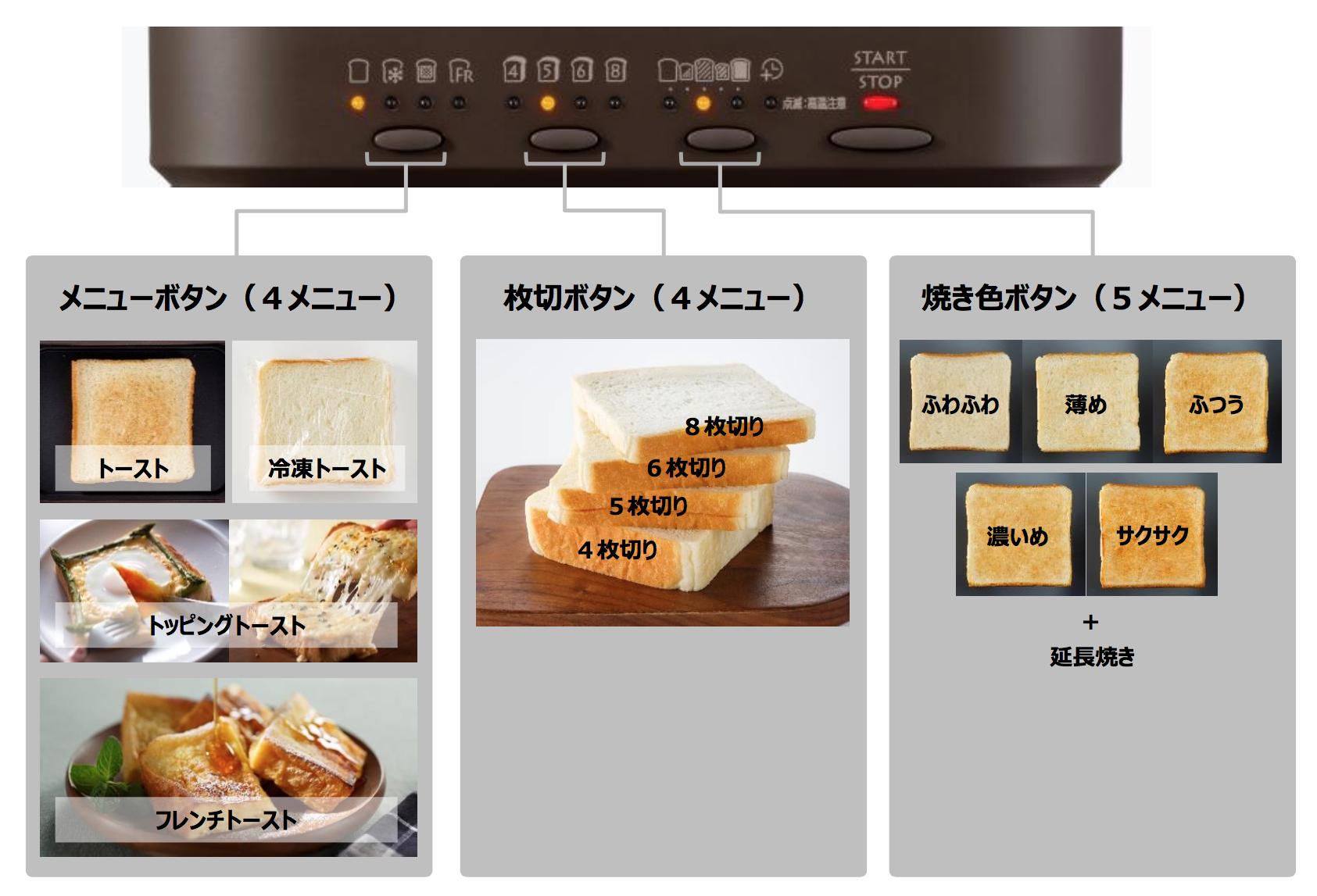 Risultati immagini per 三菱ブレッドオーブン