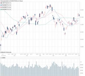 大 日本 印刷 の 株価