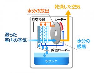 除湿 器 コンプレッサー 価格.com - 『冬場のコンプレッサー式について』...