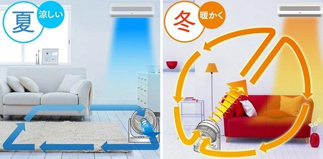 置き場 所 サーキュレーター サーキュレーターの効果と置き場所の関係は?電気代は?置き方換気