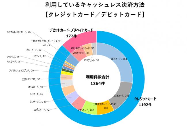 三井 住友 カード キャッシュ レス
